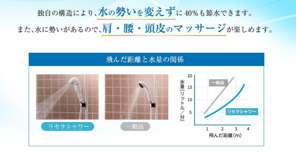独自の構造により、水の勢いを変えずに40%も節水できます。また、水に勢いがあるので、肩・腰・頭皮のマッサージが楽しめます。